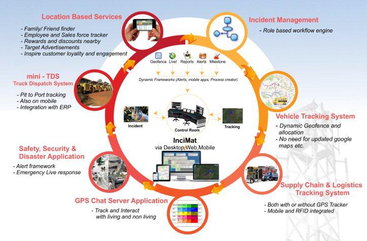 InciMat GPS, RFID and Mobile Apps